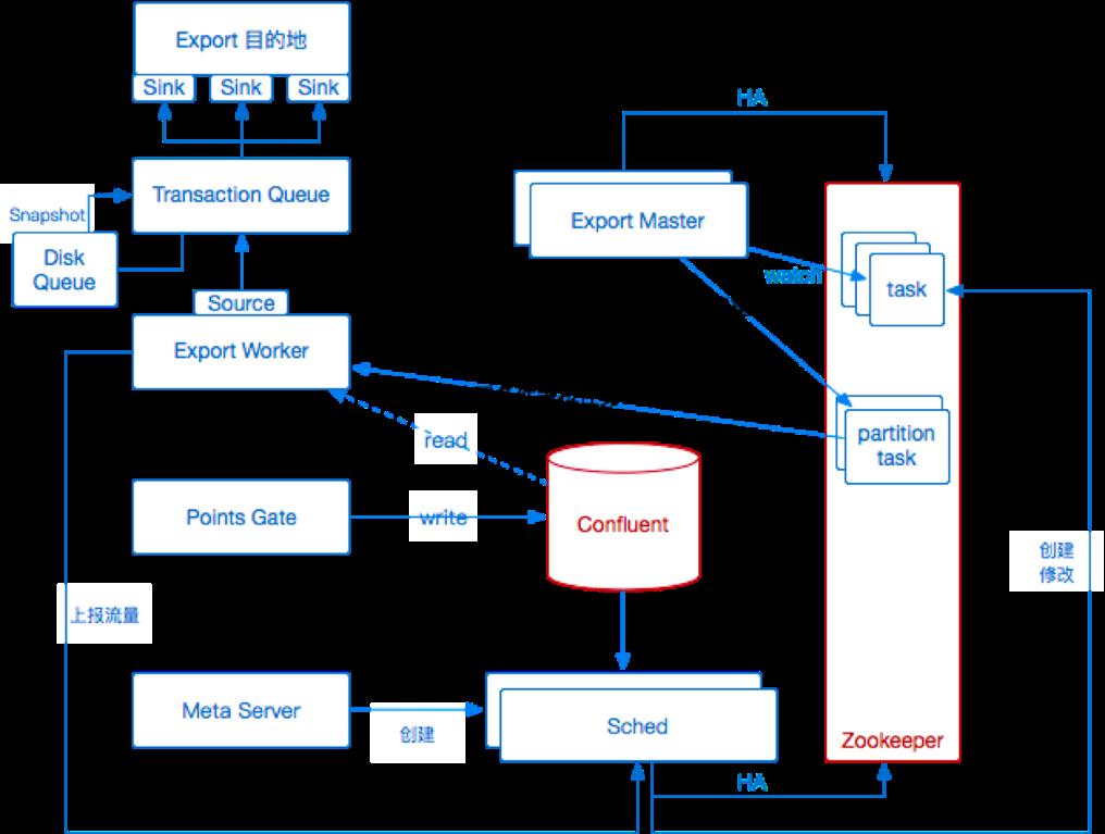 图 11 第二次架构升级的导出服务
