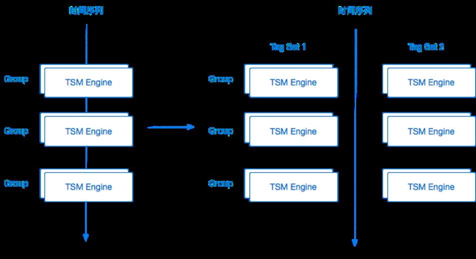 图 12 TSDB 基本结构示意图