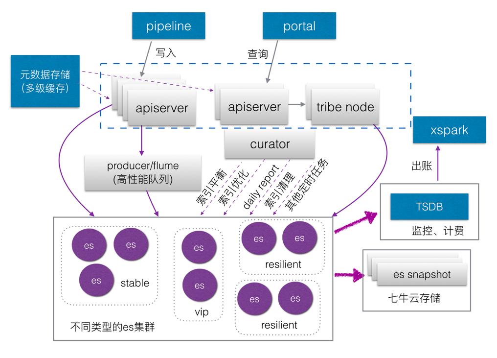 图 13 LogDB架构图