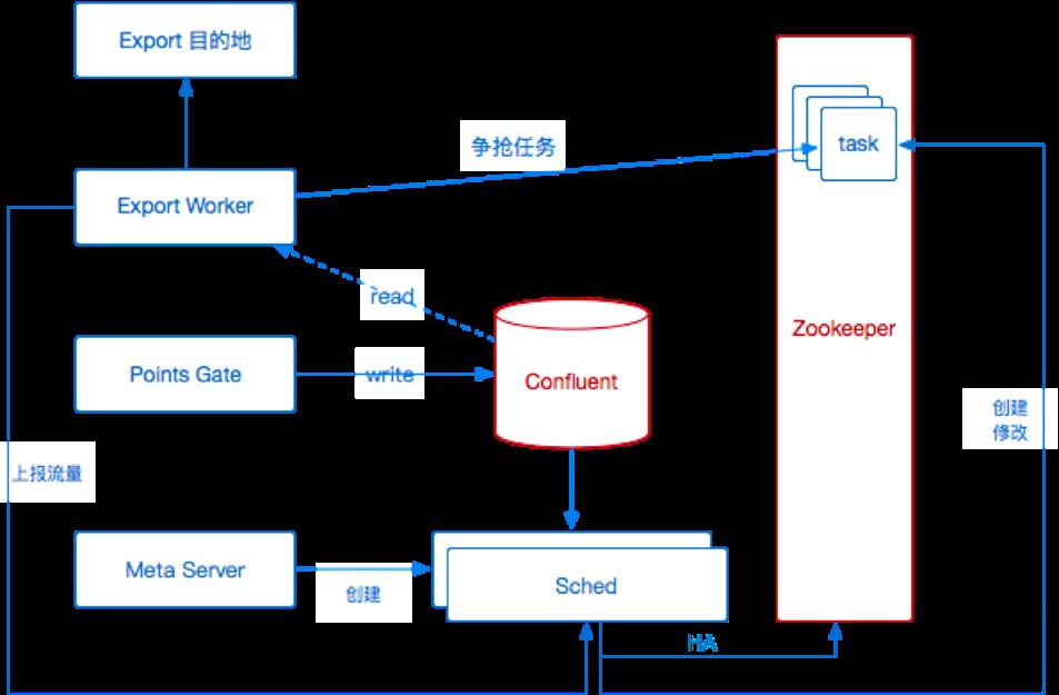 图 9 初版导出服务架构