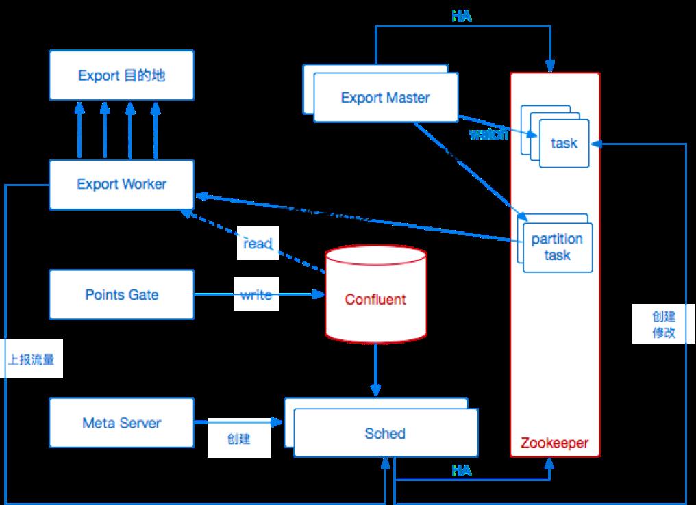 图 10 第一次导出服务架构升级