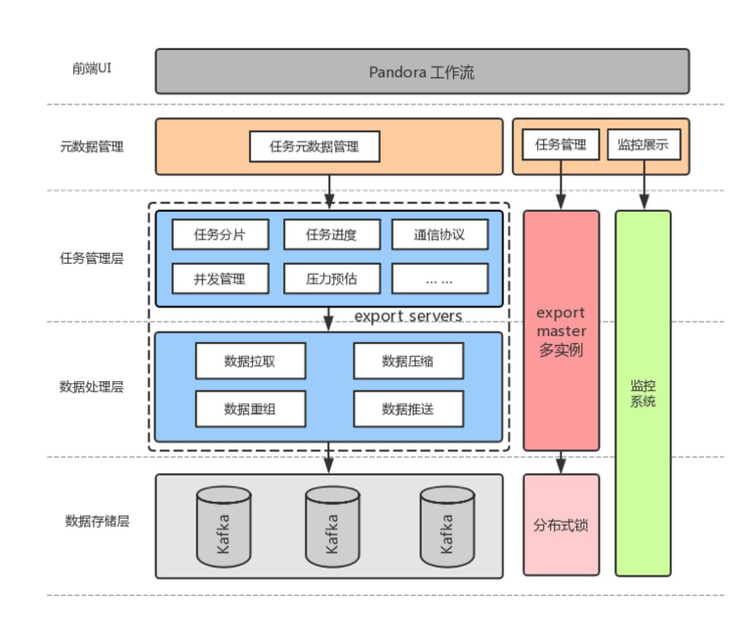 图 8 导出服务功能架构图