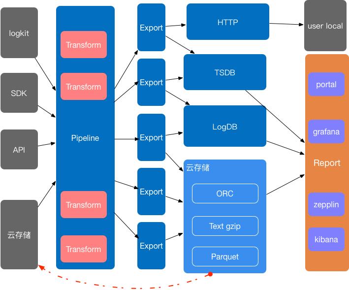 图 4 Pandora系统架构图
