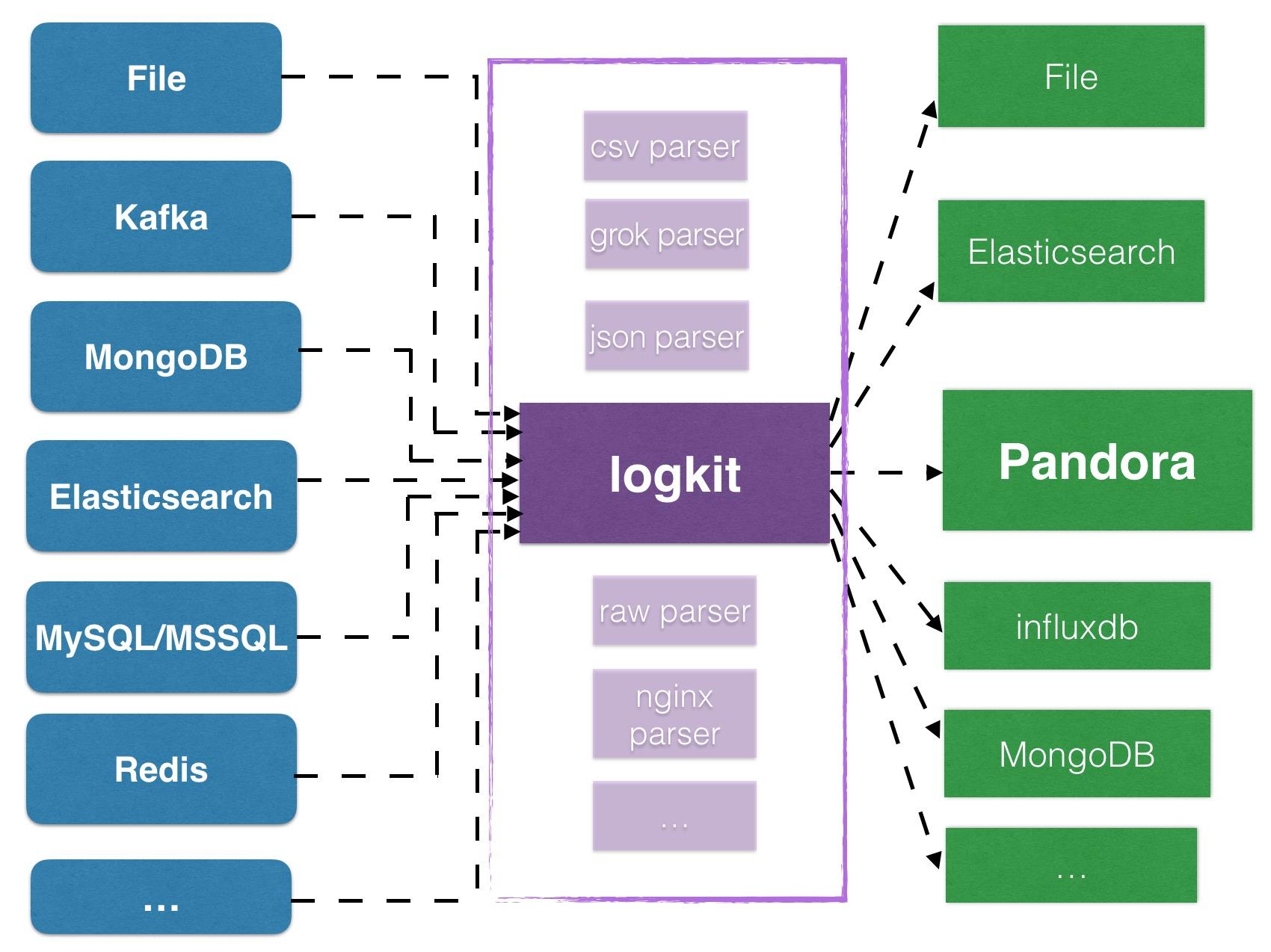 图 5 logkit功能架构示意图